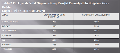 gunes enerjisi grafigi