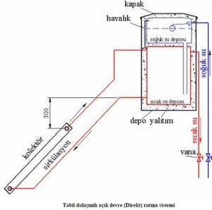 gunes-enerjisi-acik-devre-isitma-sistemi
